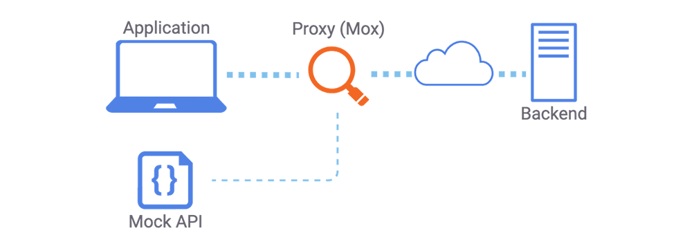 Application | Mock API | Proxy (Mox) | Backend