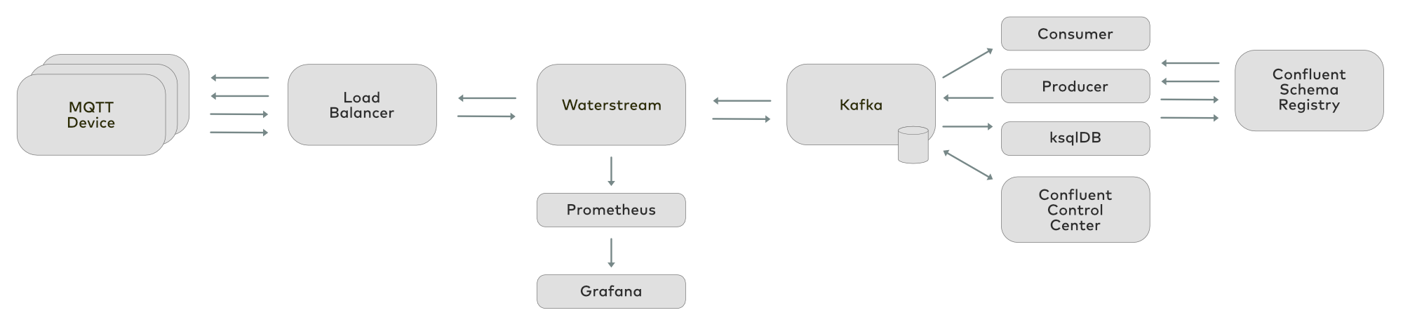 MQTT | Apache Kafka | Waterstream