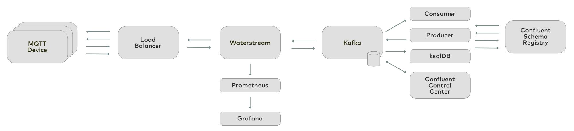 MQTT | Apache Kafka | Waterstream