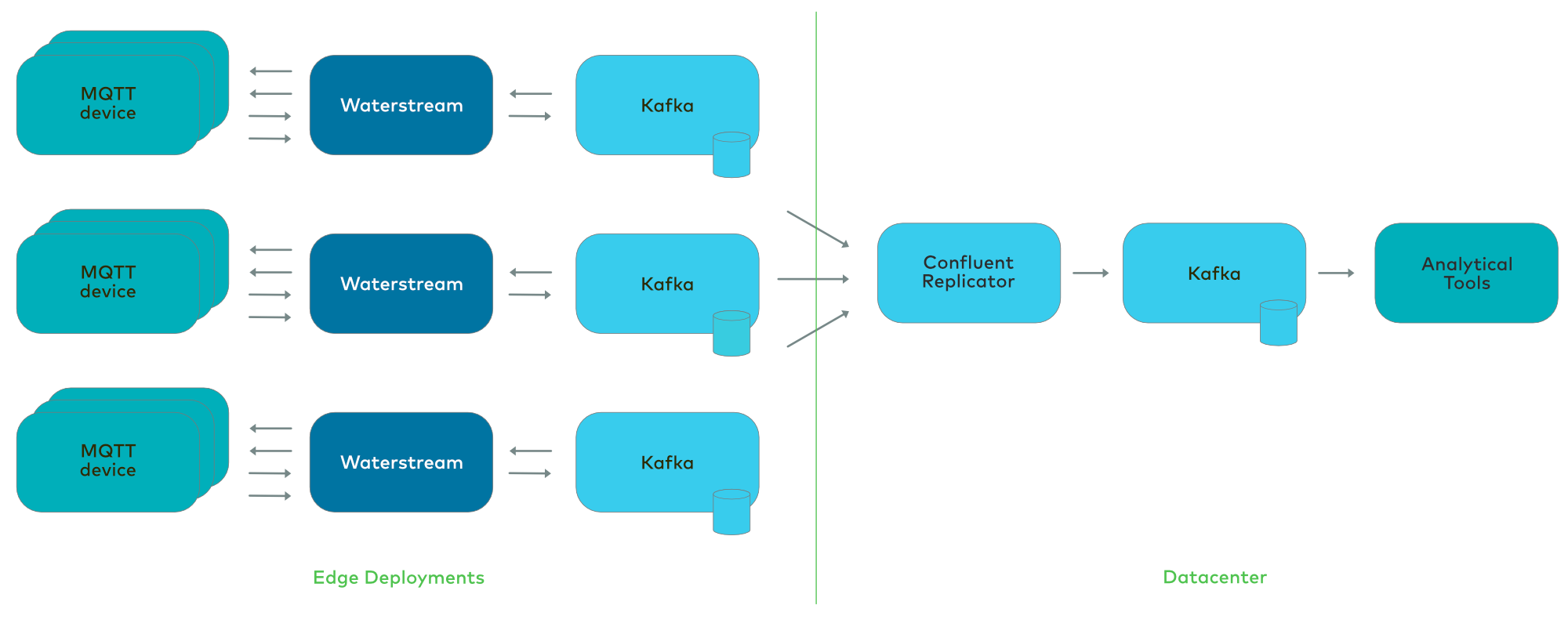 MQTT, Waterstream, and Kafka: Edge Deployments | Datacenter