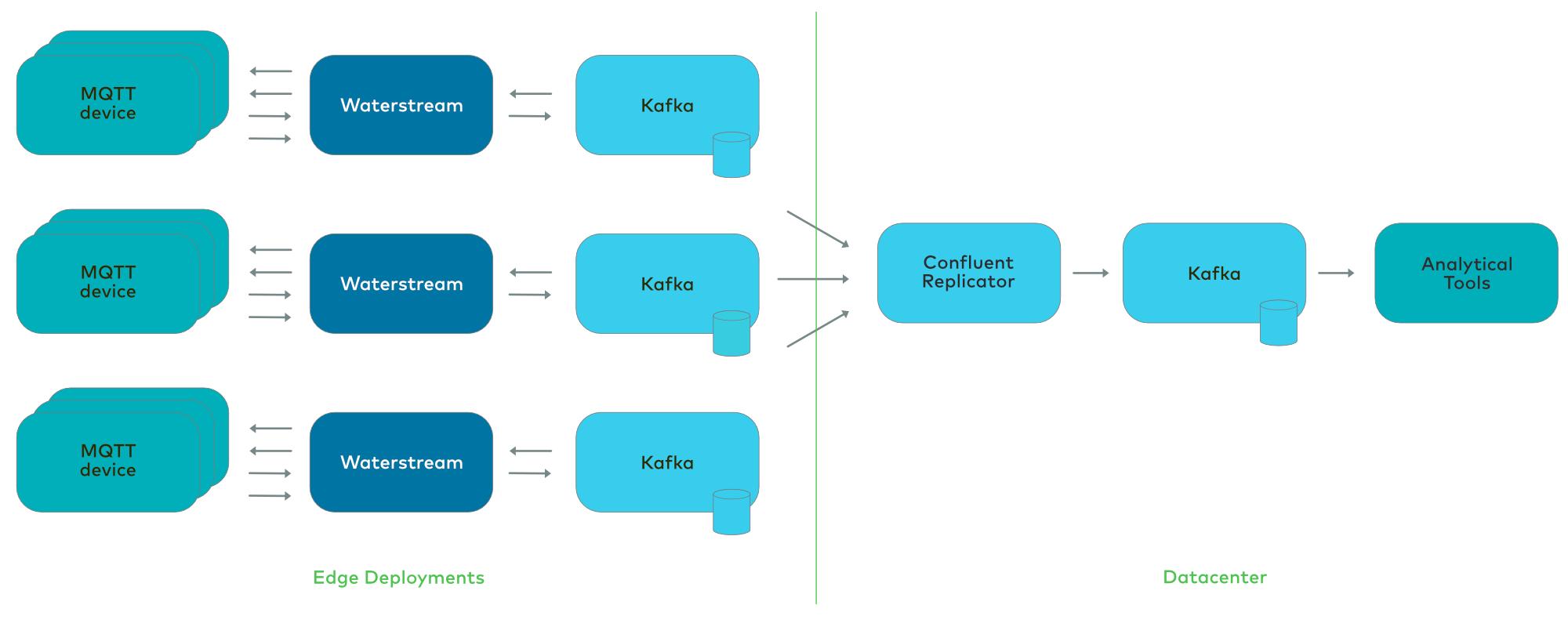 MQTT, Waterstream, and Kafka: Edge Deployments | Datacenter