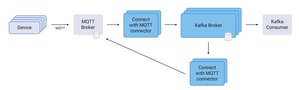 Kafka Connect MQTT Connector