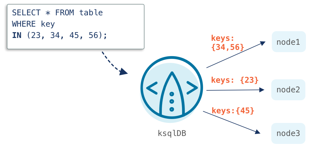 ksqlDB multi-key pull queries