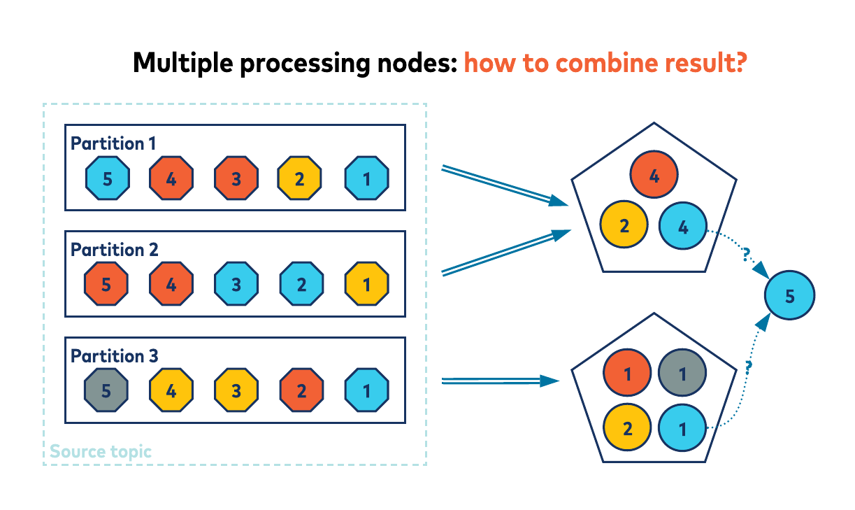 Multiple processing nodes: how to combine result?