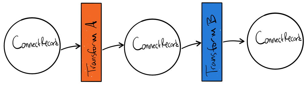 ConnectRecord ➝ Transform A ➝ ConnectRecord ➝ Transform B ➝ ConnectRecord