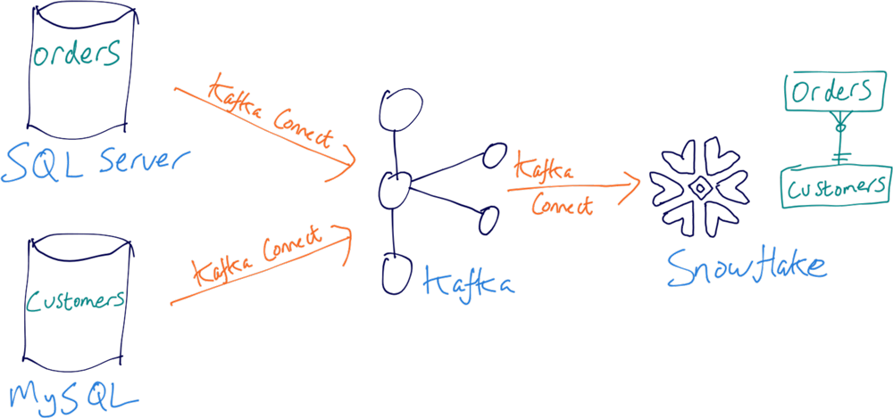 SQL Server | MySQL ➝ Kafka Connect ➝ Kafka ➝ Kafka Connect ➝ Snowflake