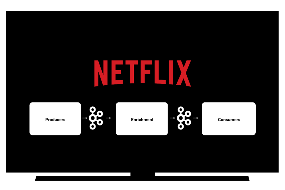 Featuring Apache Kafka in the Netflix Studio and Finance World