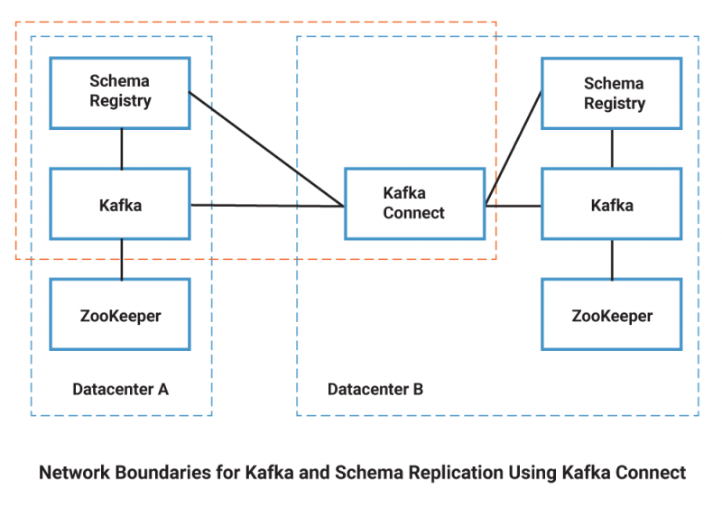 Network Boundaries for Kafka and Schema Replication Using Kafka Connect