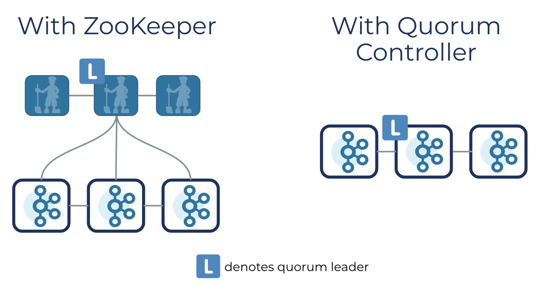 Quorum controller