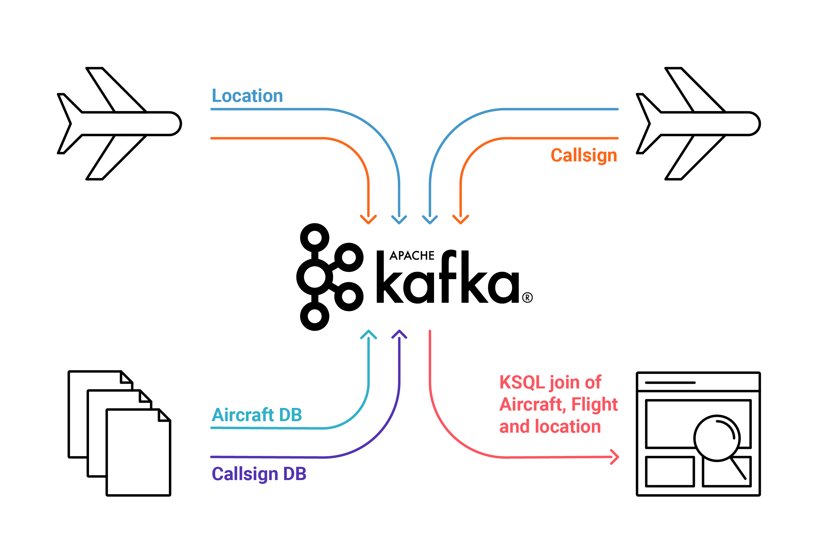 ADS-B signals to Kafka topics
