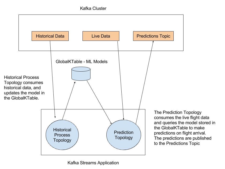 Predicting Flight Arrivals with the Apache Kafka Streams API