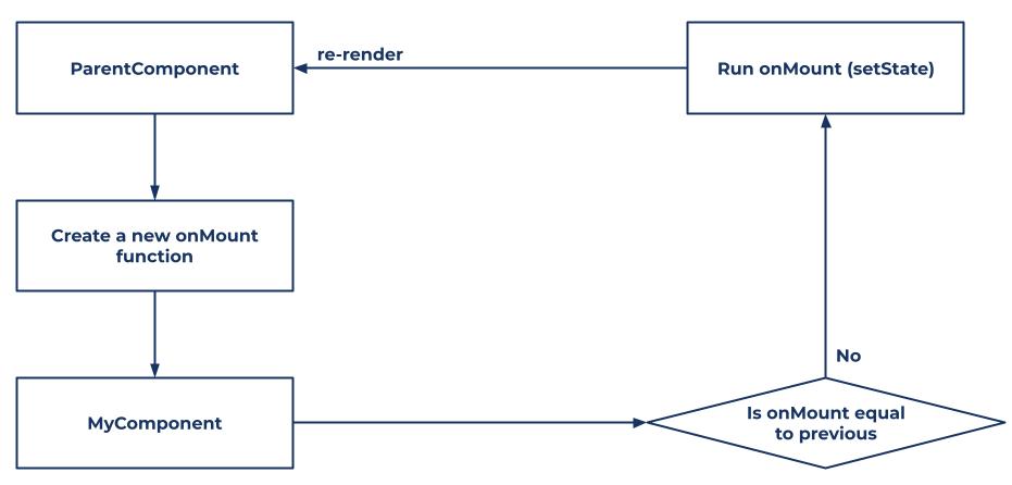 onMount infinite rendering process