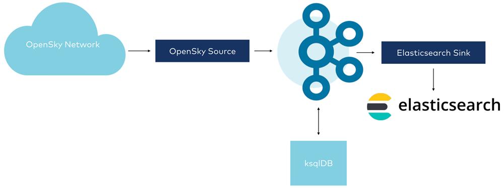OpenSky Network ➝ OpenSky Source ➝ Kafka ➝ ksqlDB | Elasticsearch Sink ➝ Elasticsearch