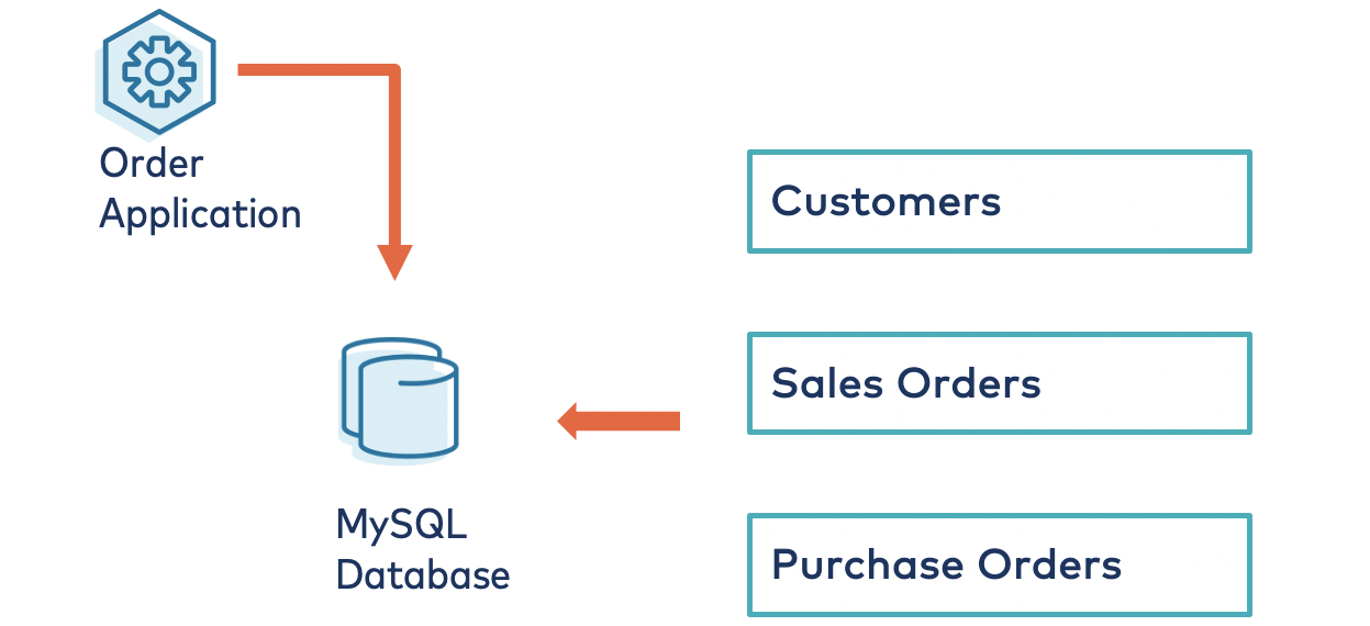 Order application and purchase orders are sent to MySQL Database