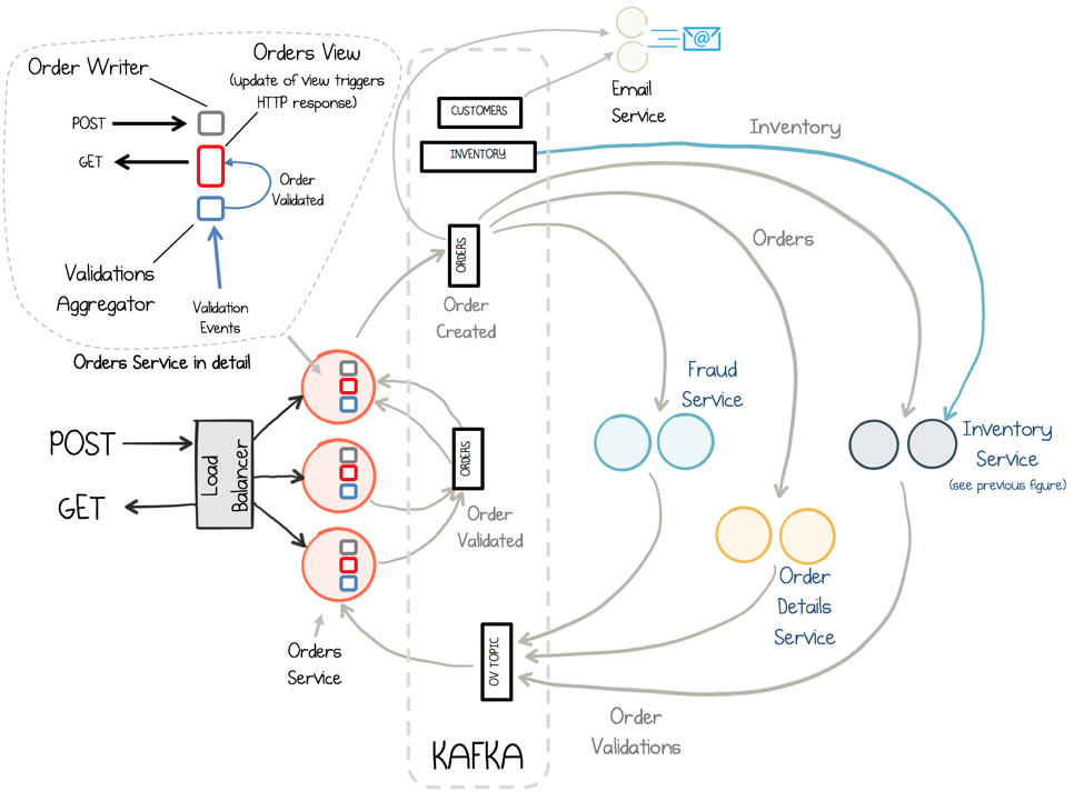 Building a Microservices Ecosystem with Kafka Streams and KSQL