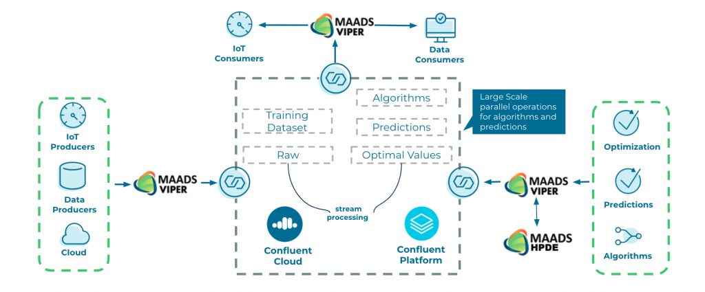 Iot Consumers | MAADS VIPER