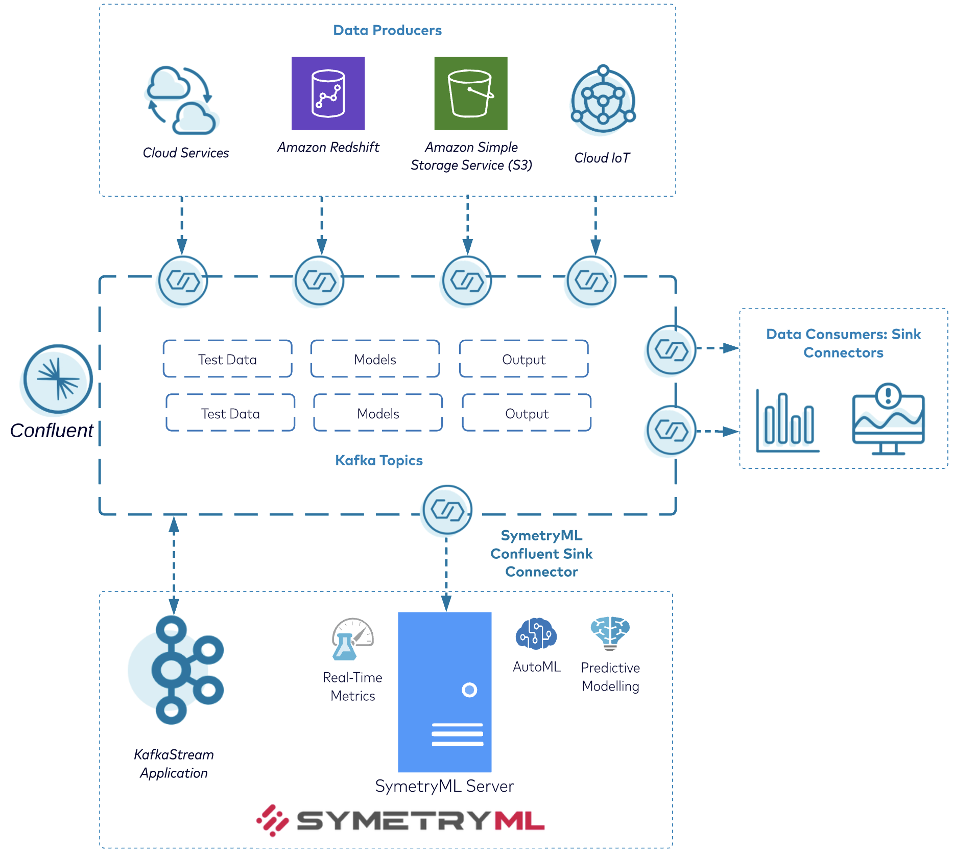 Overview of SymetryML Architecture