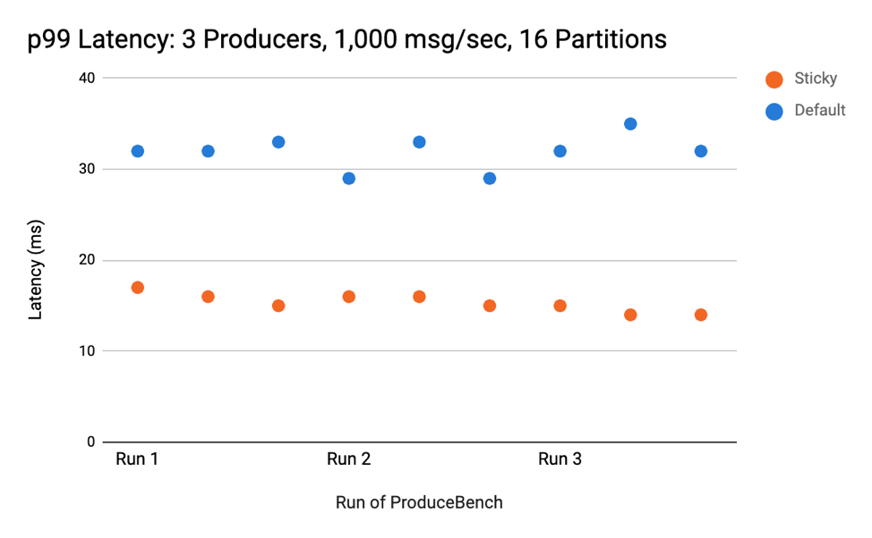 p99 Latency: 3 Producers, 1,000 msg/sec, 16 Partitions