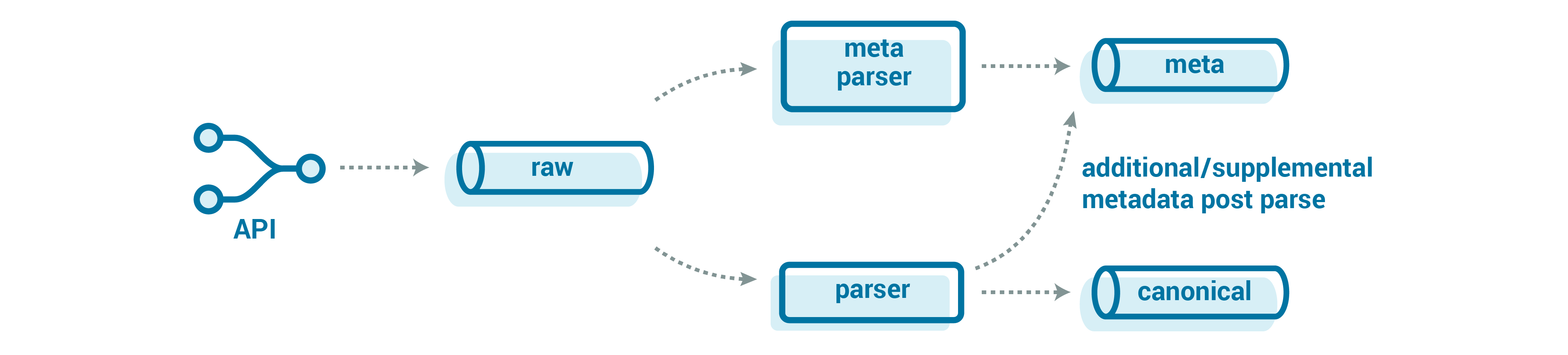 API ➝ Raw ➝ Meta Parser | Parser ➝ Meta | Additional/supplemental metadata post parse | Canonical
