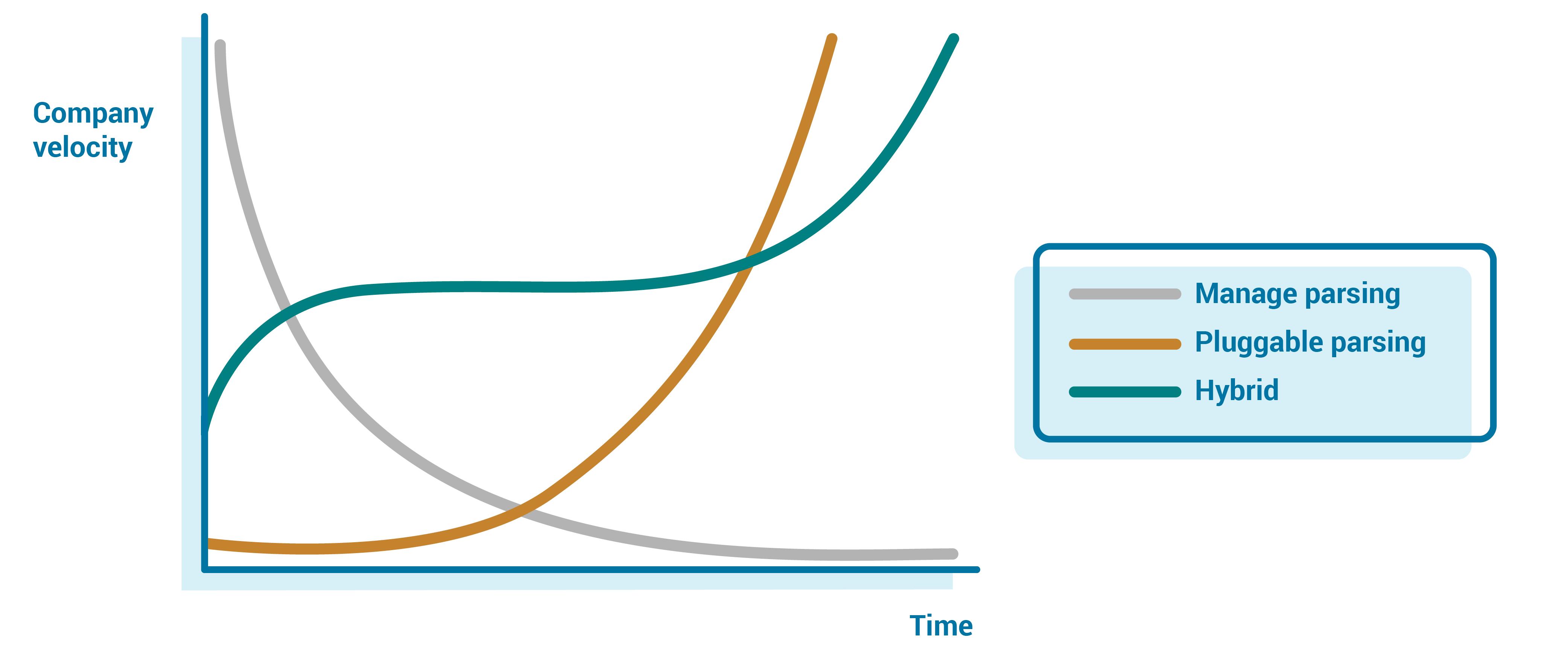 Company Velocity | Time