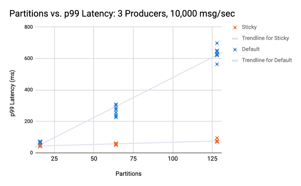 Partitions vs. p99 Latency: 3 Producers, 10,000 msg/sec