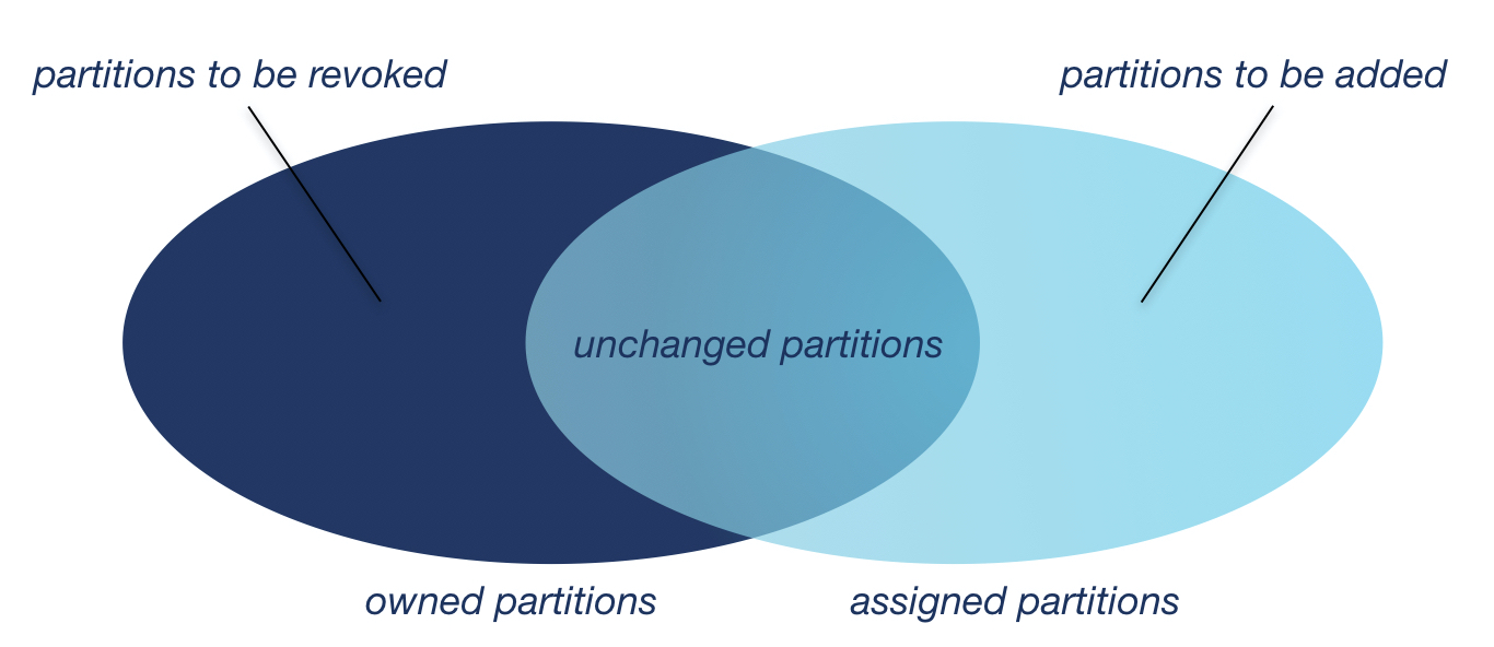 Venn Diagram of Partitions