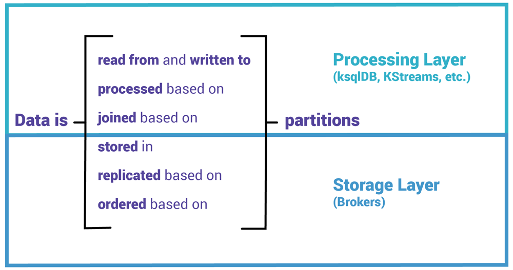 Processing Layer | Storage Layer