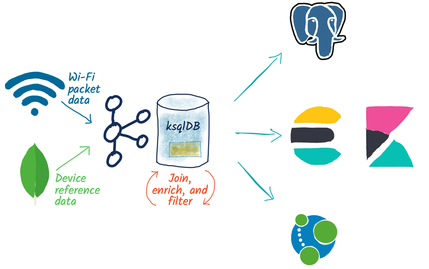 Wi-Fi packet data | Device reference data ➝ Kafka | ksqlDB ➝ Postgres | Elasticsearch, Kibana | Neo4j