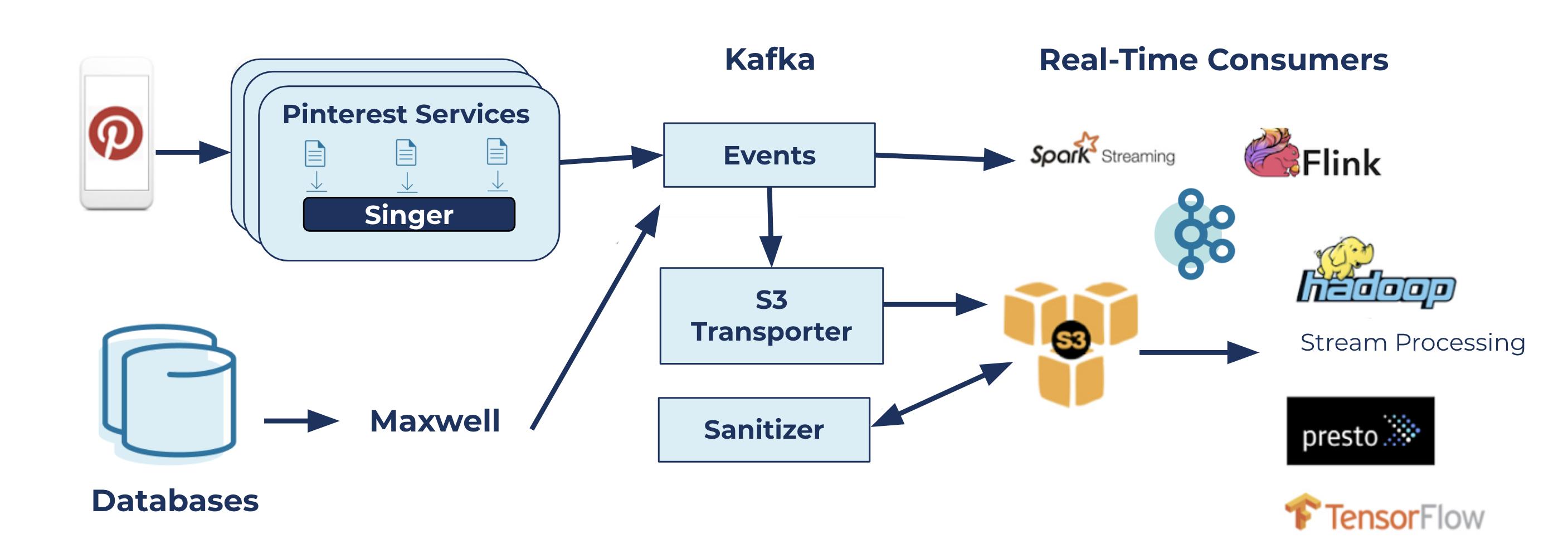 Data transportation topology