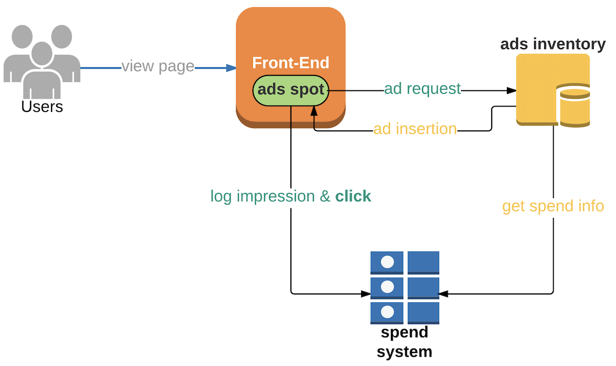 Using Kafka Streams API for Predictive Budgeting
