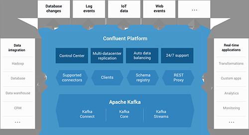 Confluent Platform 3.1 – Online Session