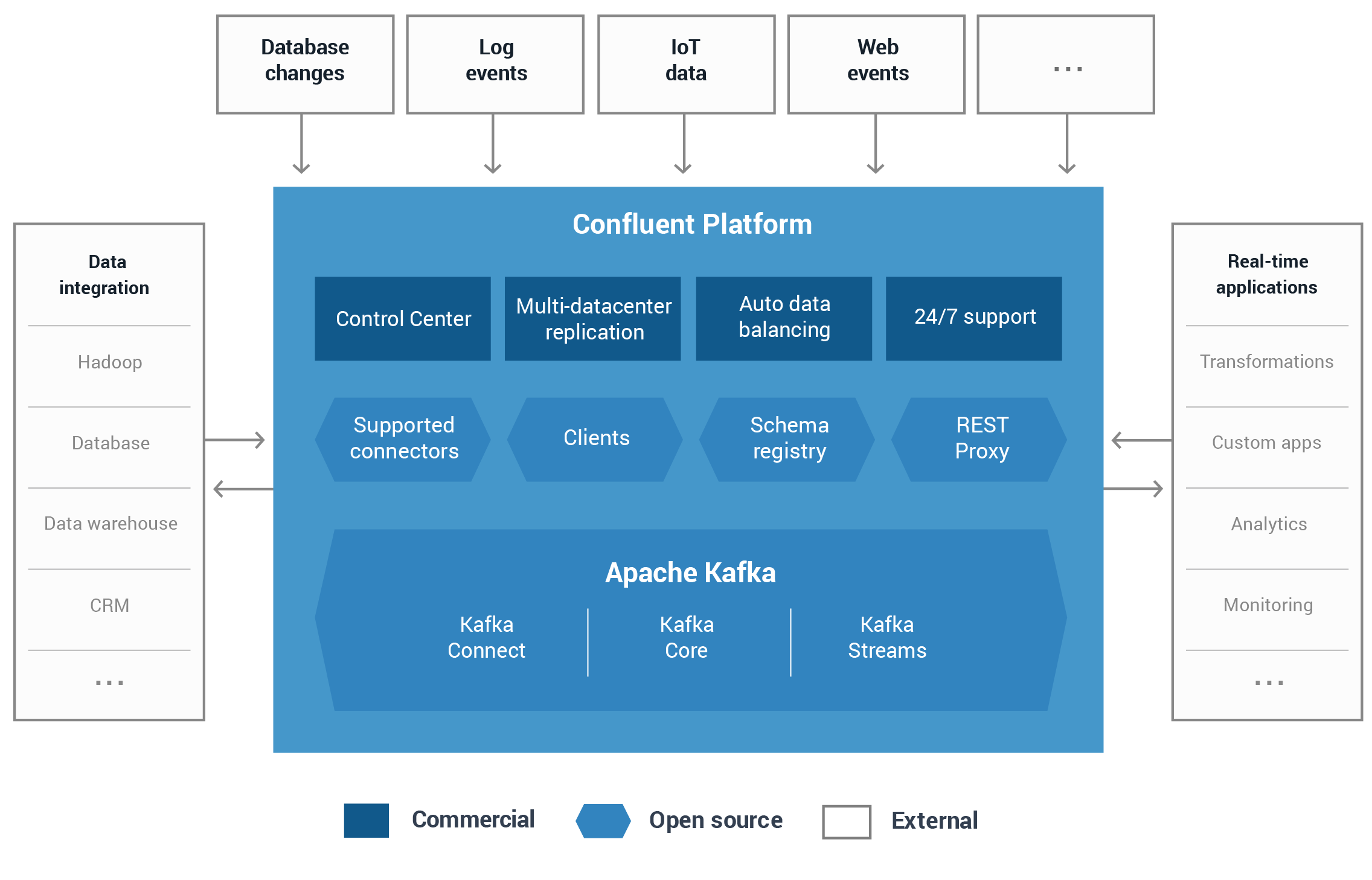 Confluent Delivers Upgrades to Clients, The streams API in Kafka, Brokers and Apache Kafka™ 0.10.1.1