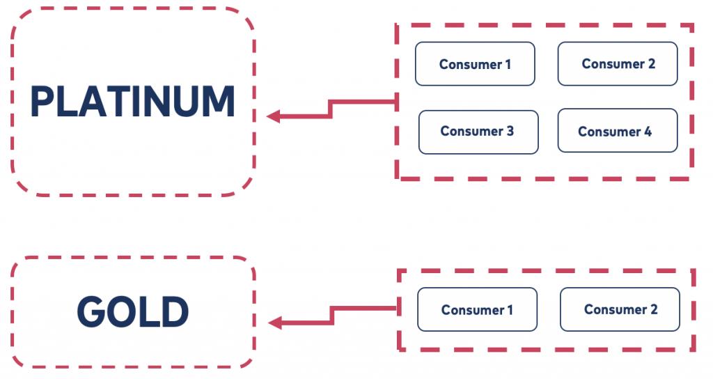 Platinum bucket: 4 consumers | Gold bucket: 2 consumers