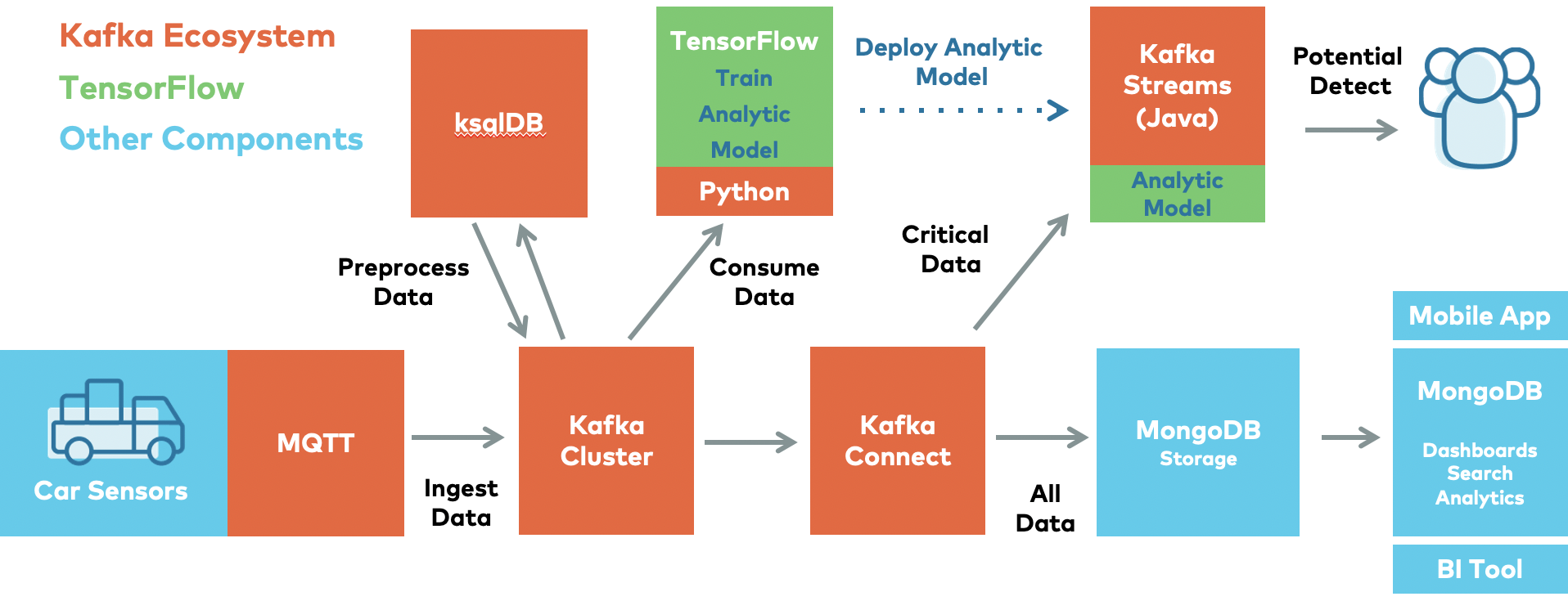 Kafka Ecosystem | TensorFlow | Other Components