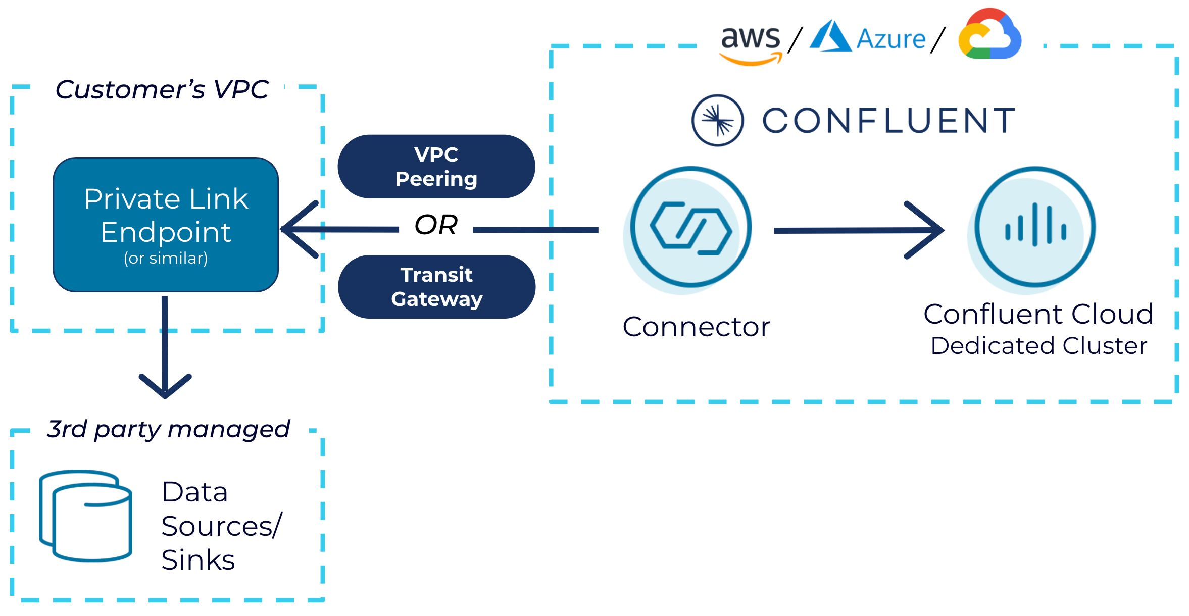 Private link endpoint to the data source/sink in the VPC