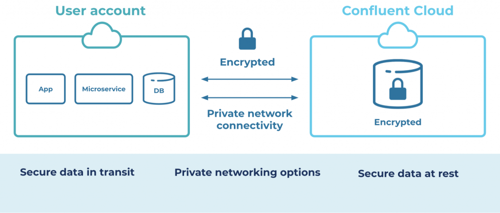 User account | Private network connectivity | Confluent Cloud
