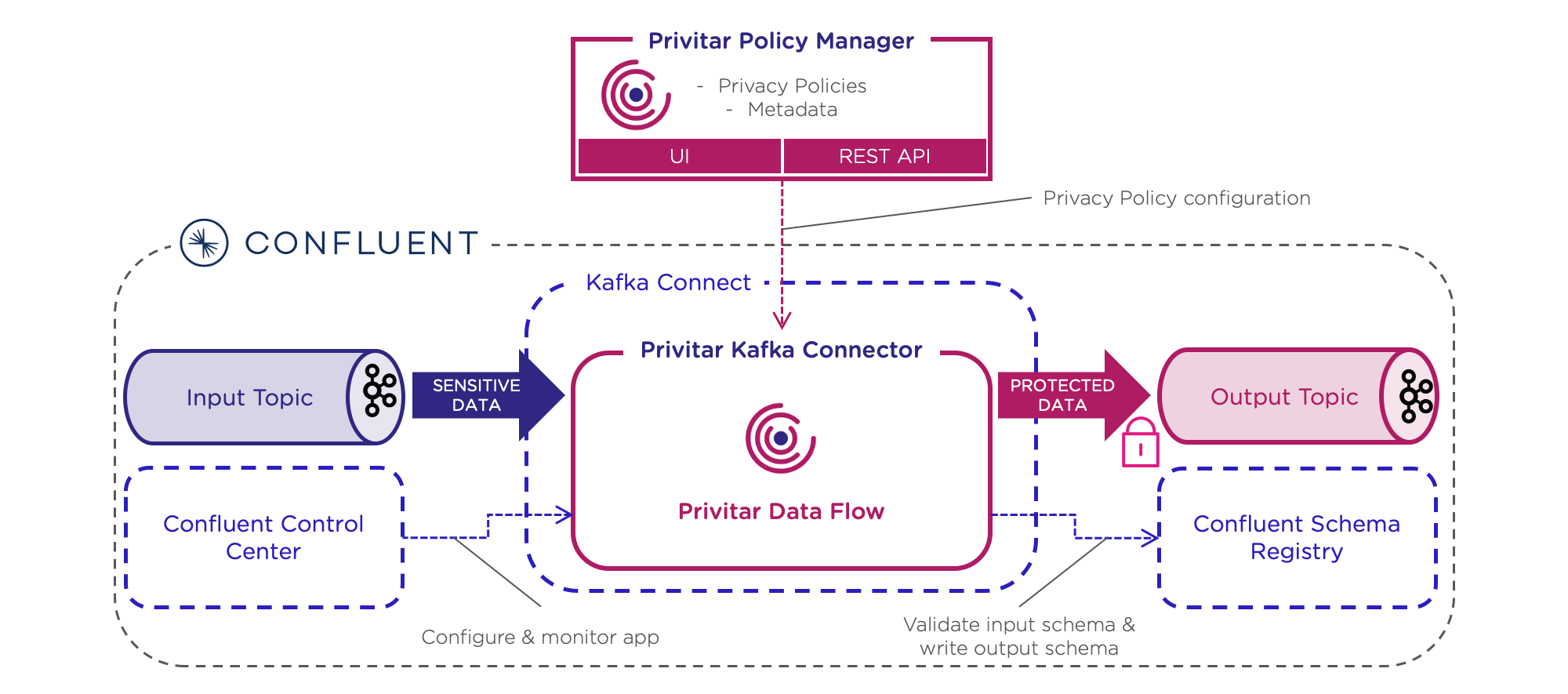 Privitar Kafka Connector