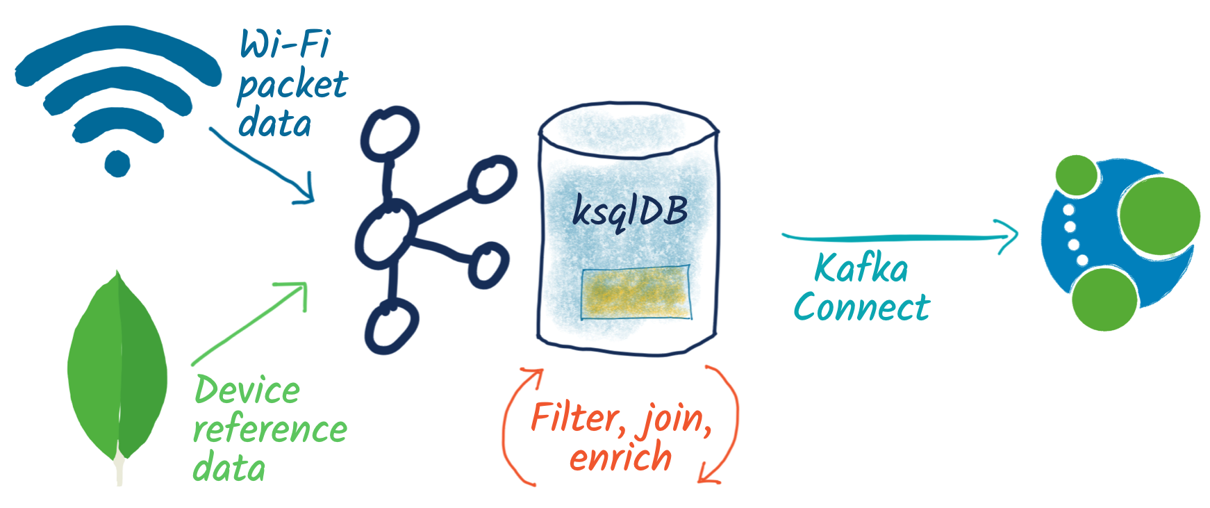 Wi-Fi packet data | Device reference data ➝ Kafka | ksqlDB ➝ Kafka Connect ➝ Neo4j
