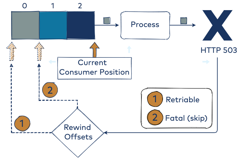 Process | HTTP 503 | Current Consumer Position