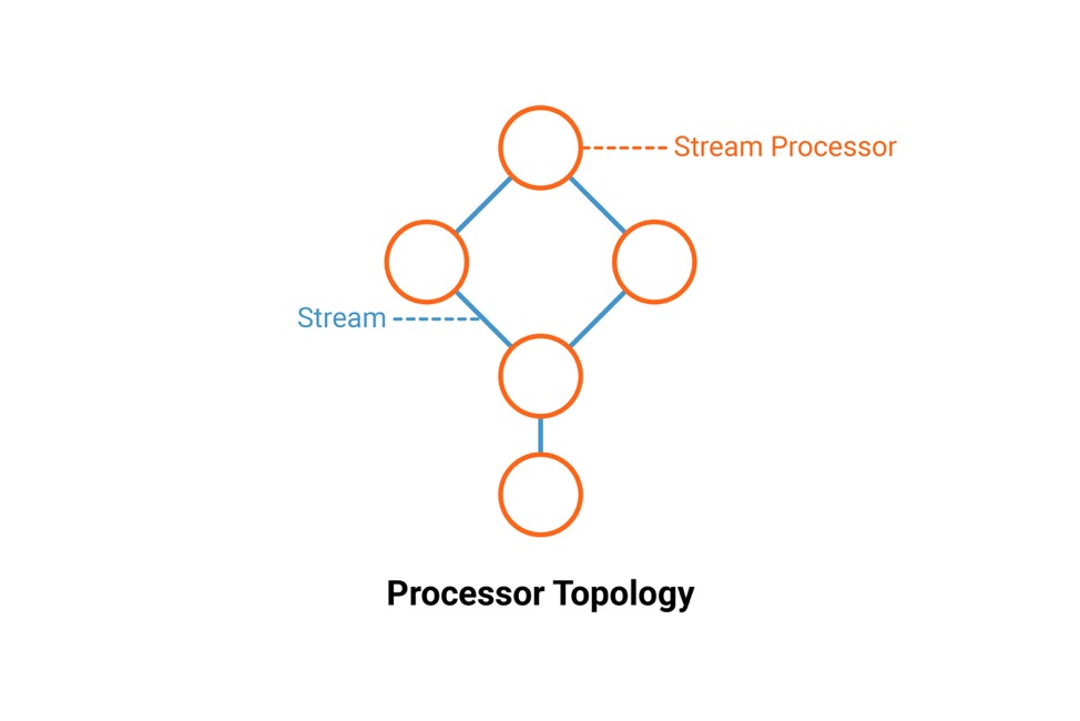 Processor Topology
