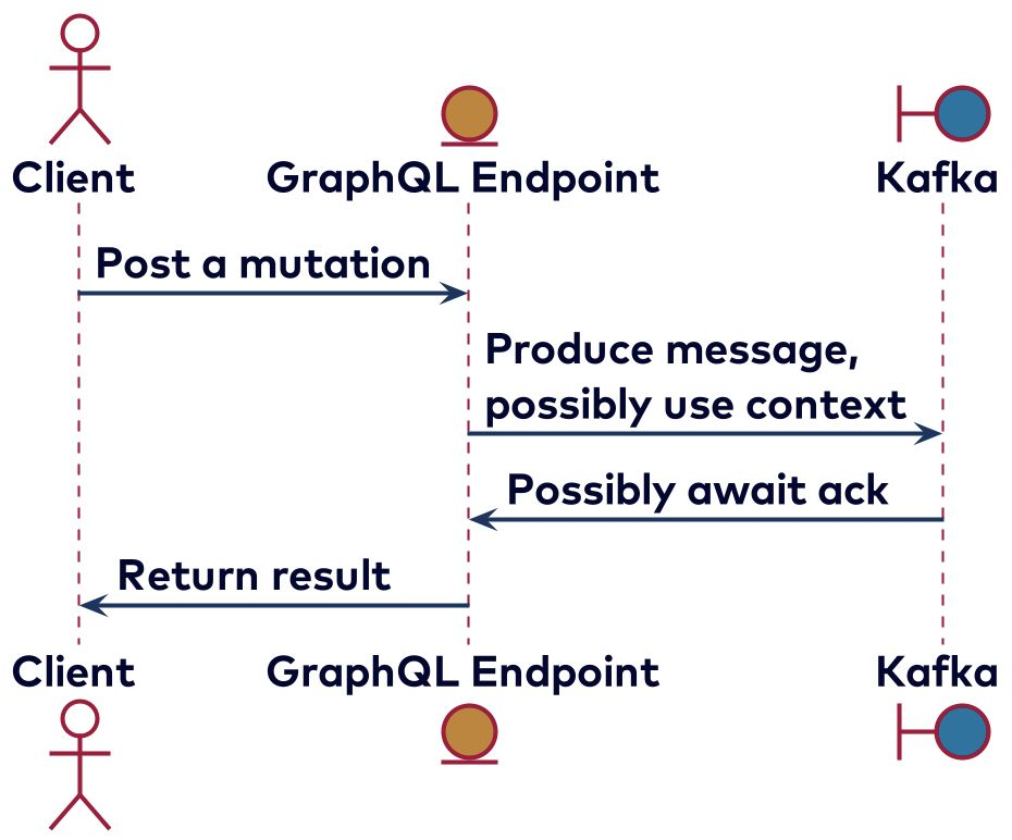 Mutations in GraphQL implemented by producing a messa ge to Kafka