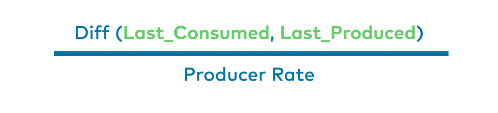 Diff (Last_Consumed, Last_Produced) | Producer Rate