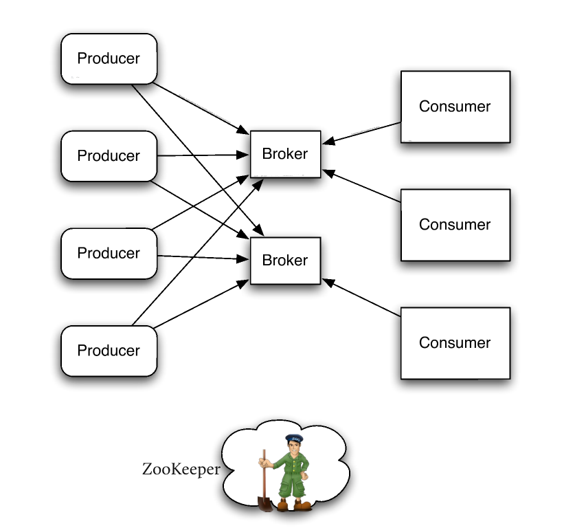 Producers and consumers functioning with a broker between them