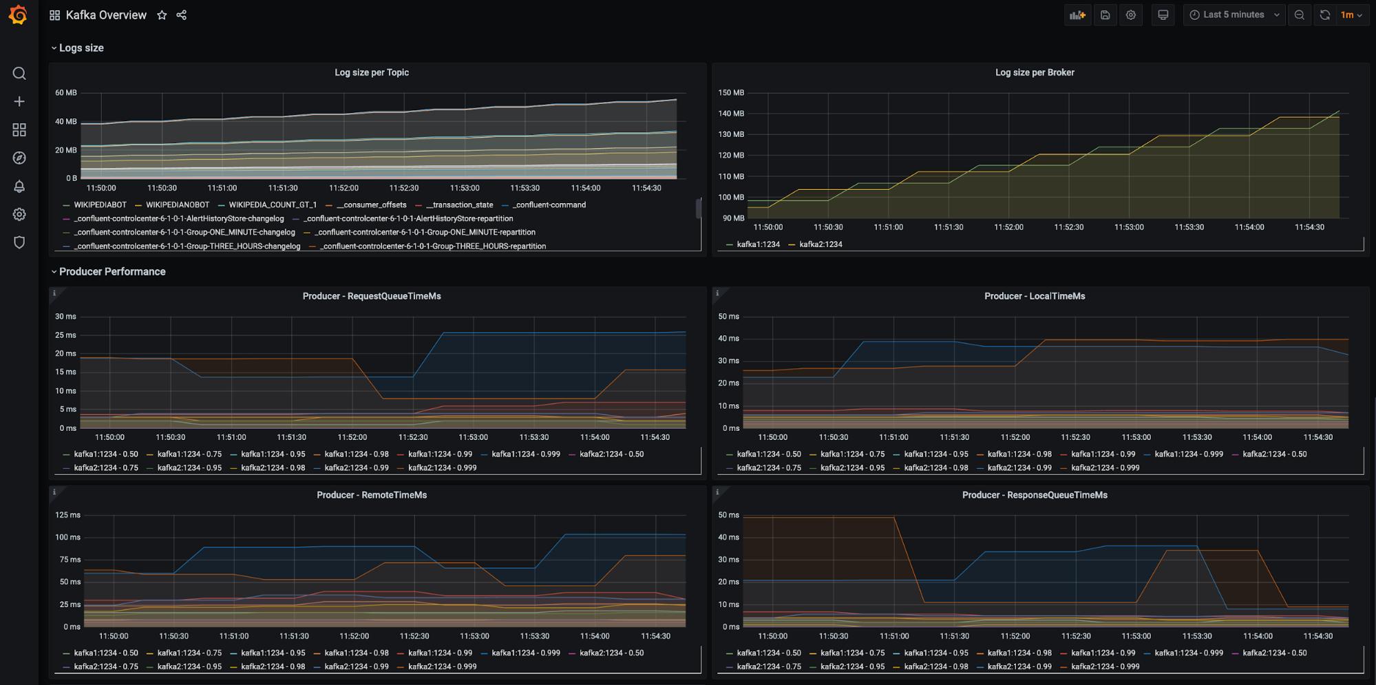 Prometheus-based monitoring