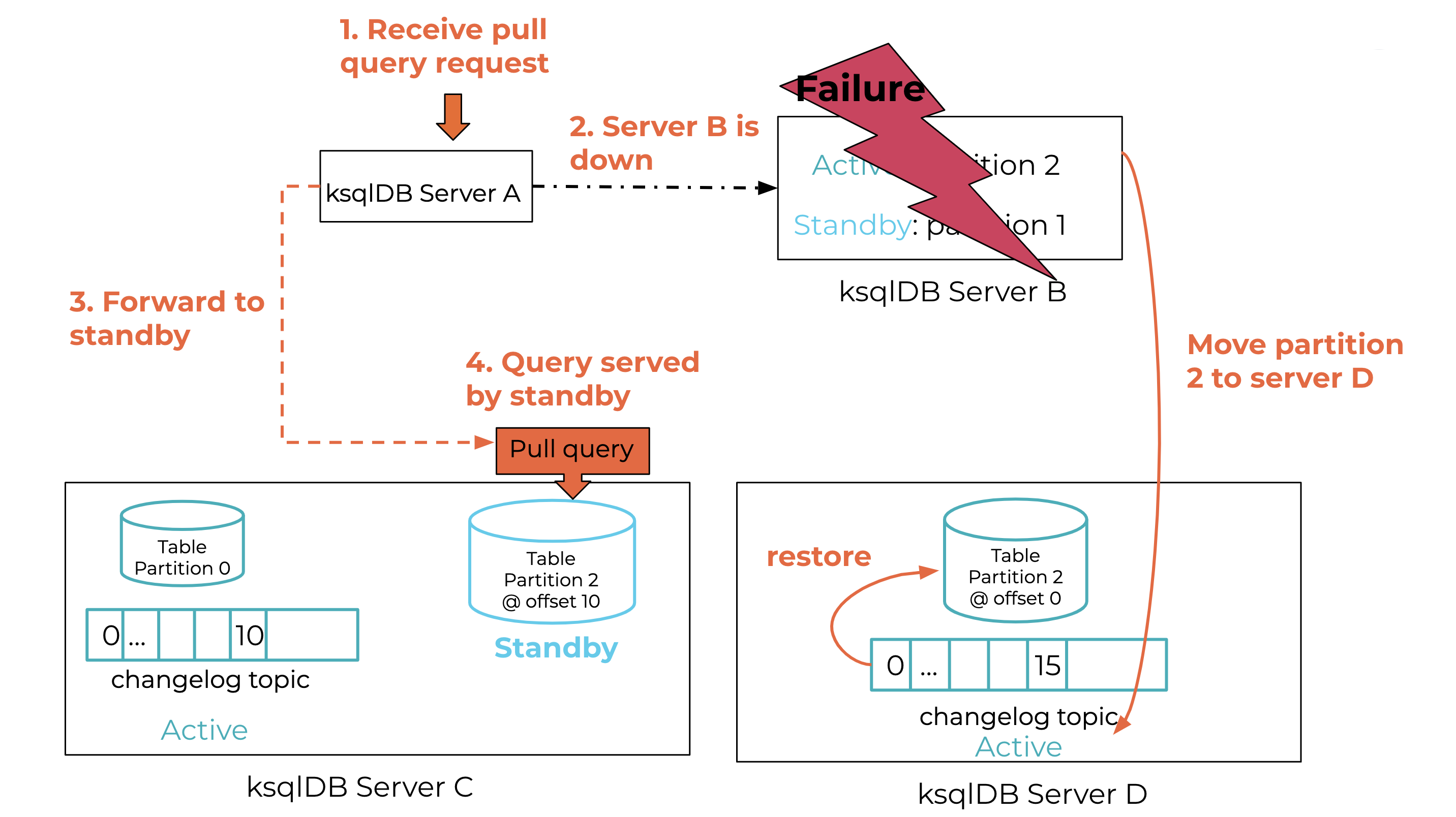 Pull query routing during failure recovery