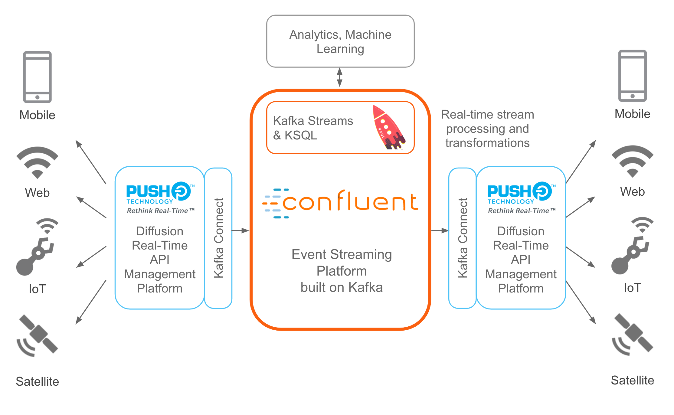 Confluent Platform and Diffusion Integration