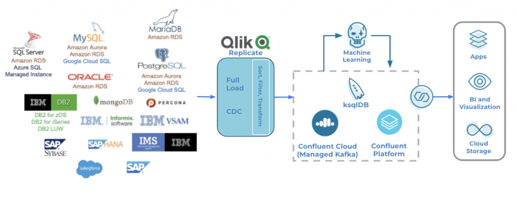 Qlik Replicate: Full Load, CDC | Sort, Filter, Transform