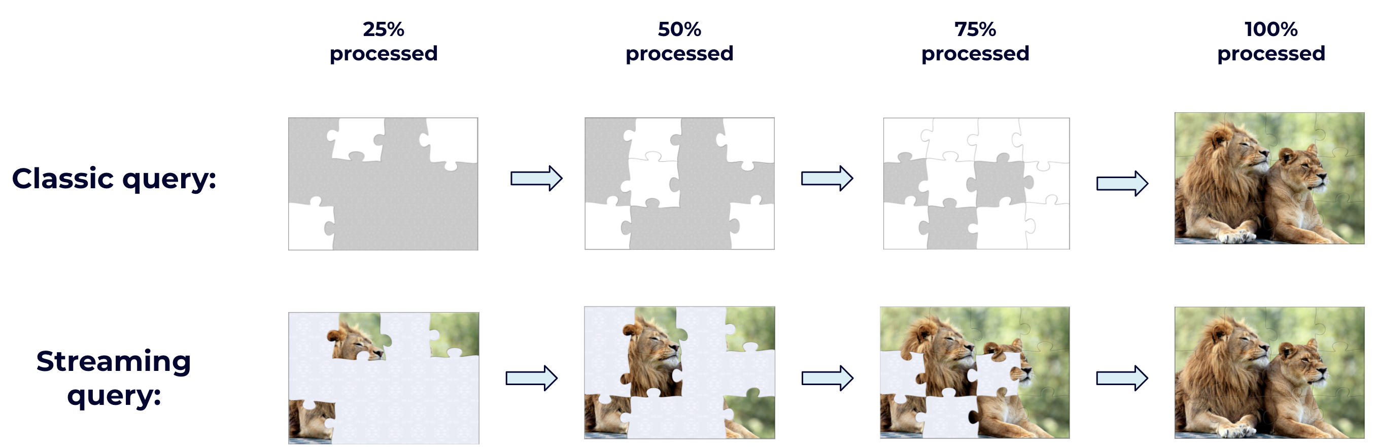 Streaming processing puzzle