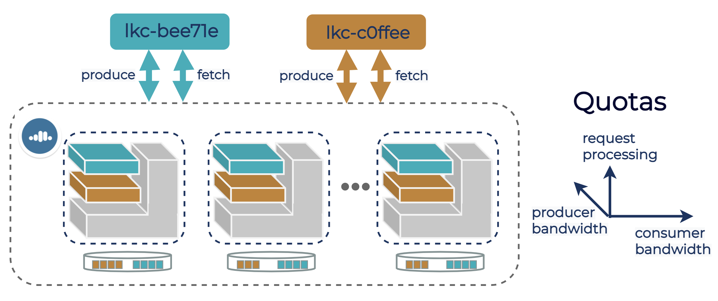 Bandwidth and request quota allocation on a Kafka cluster in Confluent Cloud