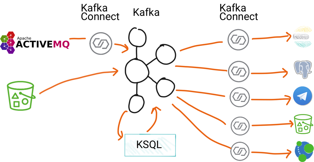 Data Processing with Apache Kafka, ActiveMQ, Kafka Connect, and KSQL